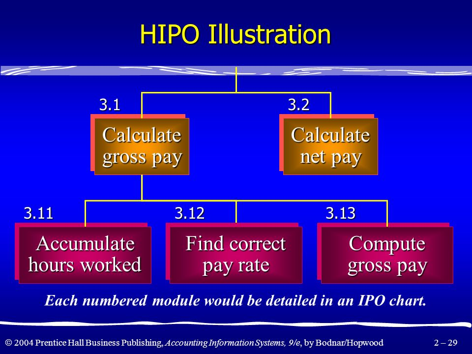 2004 Prentice Hall Business Publishing, Accounting Information Systems, 9/e, by Bodnar/Hopwood 2 – 28 HIPO Illustration Payroll system 1.0 ProcessingP