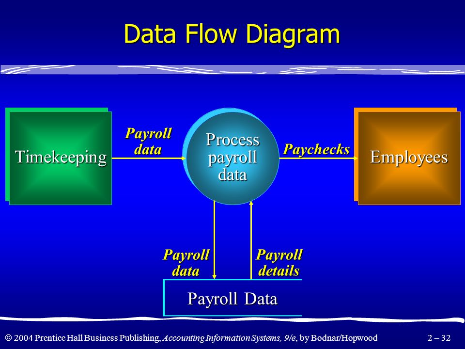 2004 Prentice Hall Business Publishing, Accounting Information Systems, 9/e, by Bodnar/Hopwood 2 – 31 Logical Data Flow Diagram Symbols Terminator Rep