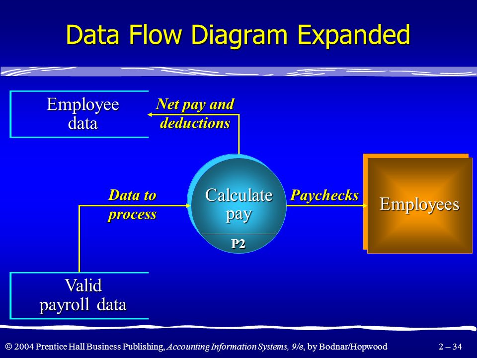 2004 Prentice Hall Business Publishing, Accounting Information Systems, 9/e, by Bodnar/Hopwood 2 – 33 Data Flow Diagram Expanded TimekeepingTimekeepin