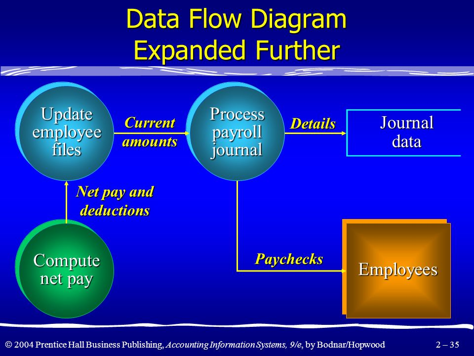 2004 Prentice Hall Business Publishing, Accounting Information Systems, 9/e, by Bodnar/Hopwood 2 – 34 Data Flow Diagram Expanded Valid payroll data Em