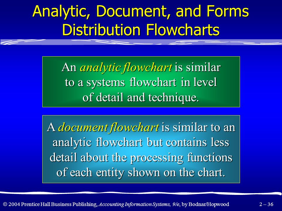 2004 Prentice Hall Business Publishing, Accounting Information Systems, 9/e, by Bodnar/Hopwood 2 – 35 Data Flow Diagram Expanded Further Compute net p