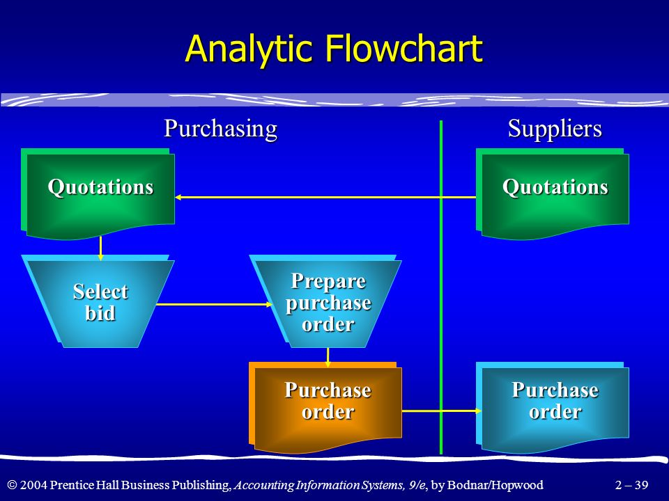 2004 Prentice Hall Business Publishing, Accounting Information Systems, 9/e, by Bodnar/Hopwood 2 – 38 Analytic Flowchart PreparequotationrequestsPrepa