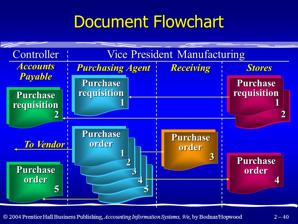 2004 Prentice Hall Business Publishing, Accounting Information Systems, 9/e, by Bodnar/Hopwood 2 – 39 Analytic Flowchart Purchasing PurchaseorderPurch