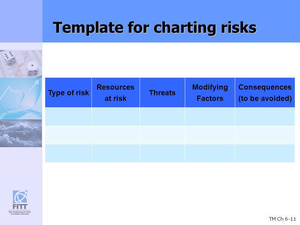 TM Ch 6-11 Template for charting risks Type of risk Resources at risk Threats Modifying Factors Consequences (to be avoided)