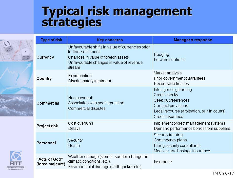 TM Ch 6-17 Typical risk management strategies Type of riskKey concernsManagers response Currency Unfavourable shifts in value of currencies prior to final settlement Changes in value of foreign assets Unfavourable changes in value of revenue stream Hedging Forward contracts Country Expropriation Discriminatory treatment Market analysis Prior government guarantees Recourse to treaties Commercial Non payment Association with poor reputation Commercial disputes Intelligence gathering Credit checks Seek out references Contract provisions Legal recourse (arbitration, suit in courts) Credit insurance Project risk Cost overruns Delays Implement project management systems Demand performance bonds from suppliers Personnel Security Health Security training Contingency plans Hiring security consultants Medivac and hostage insurance Acts of God (force majeure) Weather damage (storms, sudden changes in climatic conditions, etc.) Environmental damage (earthquakes etc.) Insurance
