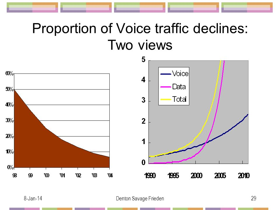 8-Jan-14Denton Savage Frieden29 Proportion of Voice traffic declines: Two views