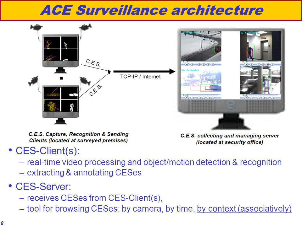8 ACE Surveillance architecture CES-Client(s): –real-time video processing and object/motion detection & recognition –extracting & annotating CESes CES-Server: –receives CESes from CES-Client(s), –tool for browsing CESes: by camera, by time, by context (associatively)