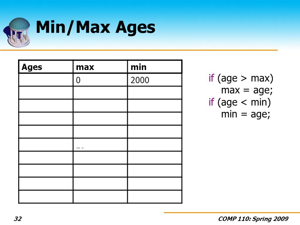 COMP 110: Spring 200932 Min/Max Ages if (age > max) max = age; if (age < min) min = age; Agesmaxmin 02000 20 23 20 182318 2318 25 18 122512 94 12 369412 …