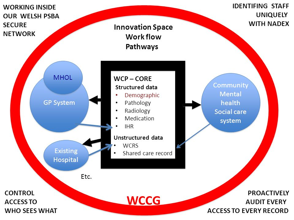 Structured data Demographic Pathology Radiology Medication IHR CORE RECORD Patients Documents WCRS Shared care record GP System Community Mental health Social care system Community Mental health Social care system Innovation Space Work flow Pathways Existing Hospital Existing Hospital Etc.