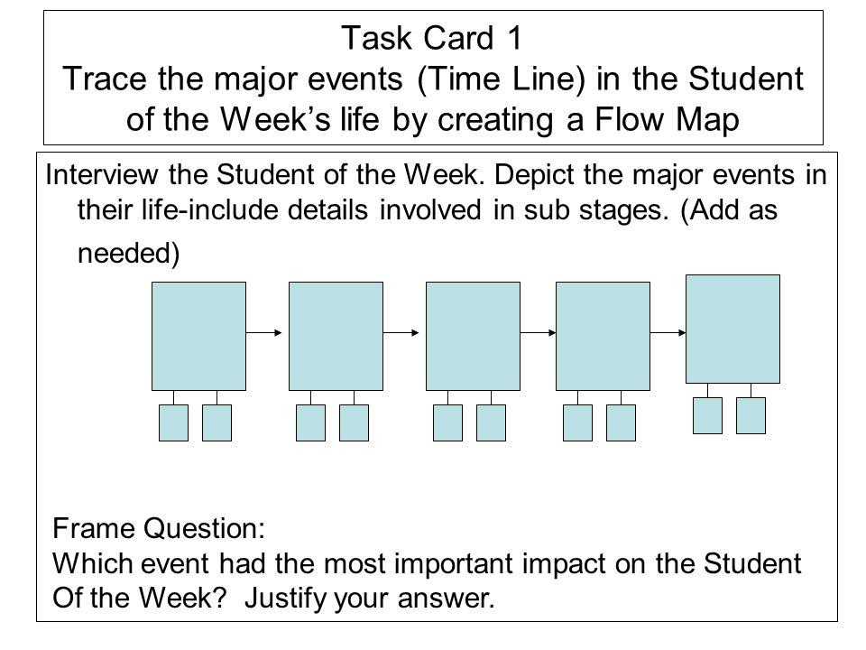 Task Card 1 Trace the major events (Time Line) in the Student of the Weeks life by creating a Flow Map Interview the Student of the Week. Depict the m