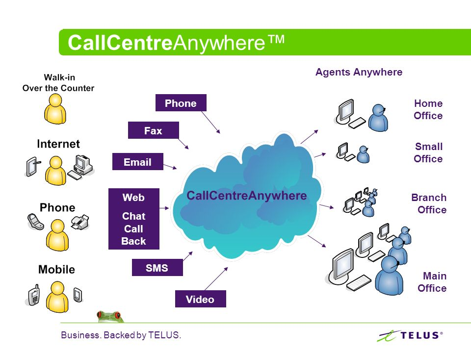 Business. Backed by TELUS. CallCentreAnywhere Phone Fax Email Web Chat Call Back Video SMS Agents Anywhere Home Office Small Office Branch Office Main