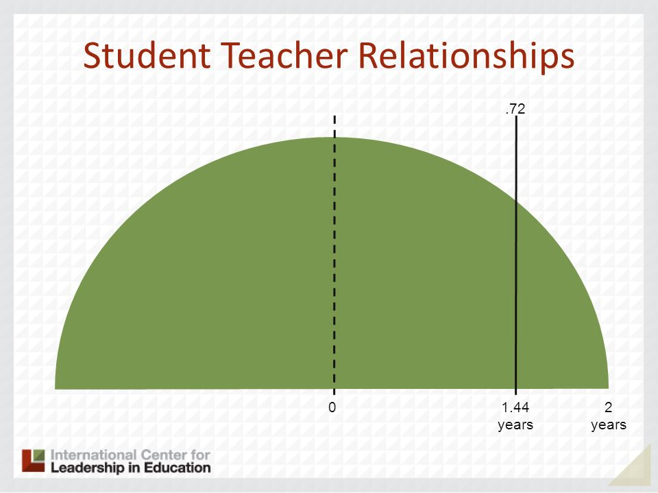 Student Teacher Relationships 02 years 1.44 years.72