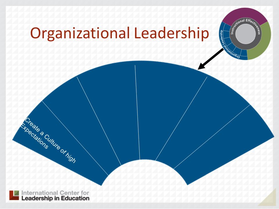 Organizational Leadership Create a Culture of high Expectations