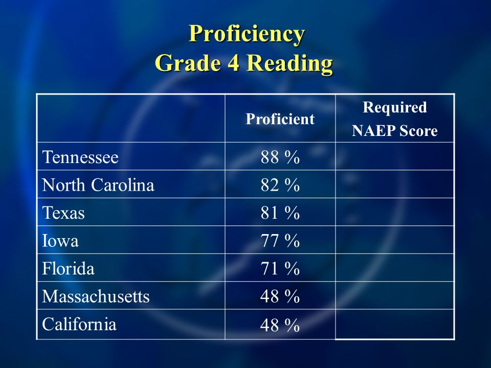 Proficiency Grade 4 Reading Proficiency Grade 4 Reading Proficient Required NAEP Score Tennessee 88 % North Carolina 82 % Texas 81 % Iowa 77 % Florida 71 % Massachusetts 48 % California 48 %