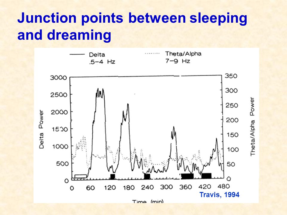 Junction points between sleeping and dreaming Travis, 1994