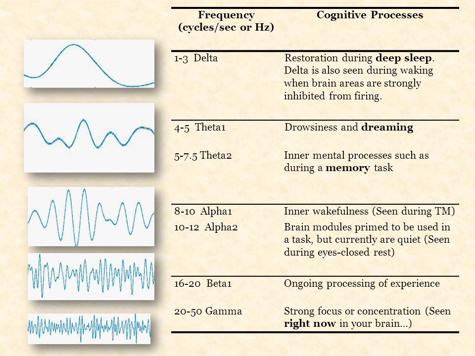 Frequency (cycles/sec or Hz) Cognitive Processes 1-3 DeltaRestoration during deep sleep. Delta is also seen during waking when brain areas are strongl