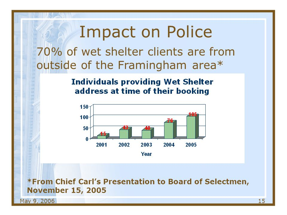 May 9, Impact on Police *From Chief Carls Presentation to Board of Selectmen, November 15, % of wet shelter clients are from outside of the Framingham area*