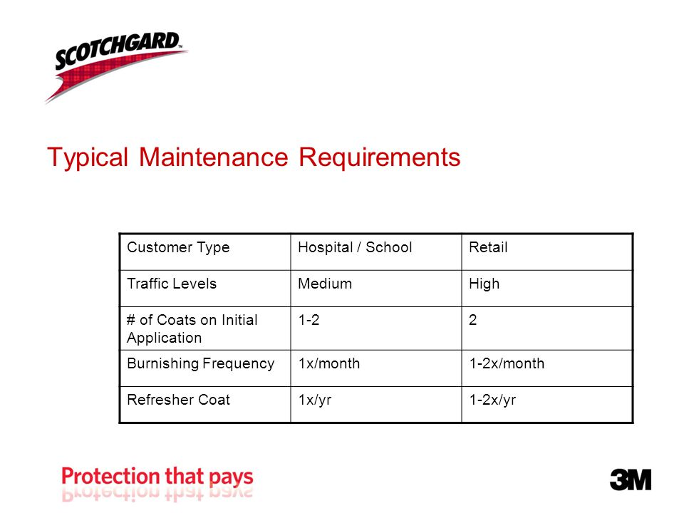Typical Maintenance Requirements Customer TypeHospital / SchoolRetail Traffic LevelsMediumHigh # of Coats on Initial Application 1-22 Burnishing Frequency1x/month1-2x/month Refresher Coat1x/yr1-2x/yr