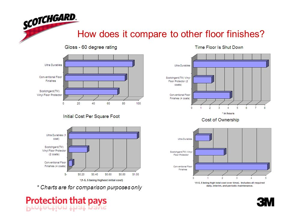 How does it compare to other floor finishes * Charts are for comparison purposes only