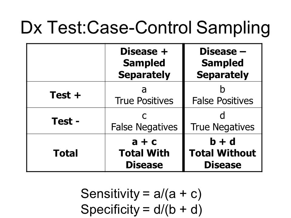 Dx Test:Case-Control Sampling Disease + Sampled Separately Disease – Sampled Separately Test + a True Positives b False Positives Test - c False Negat