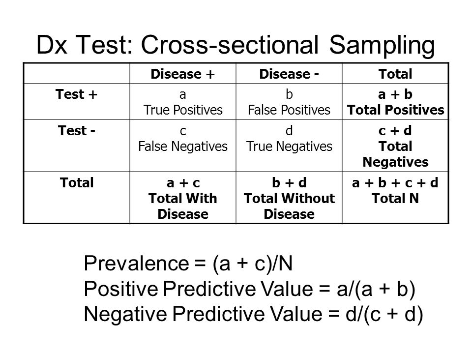 Dx Test: Cross-sectional Sampling Prevalence = (a + c)/N Positive Predictive Value = a/(a + b) Negative Predictive Value = d/(c + d) Disease +Disease -Total Test +a True Positives b False Positives a + b Total Positives Test -c False Negatives d True Negatives c + d Total Negatives Totala + c Total With Disease b + d Total Without Disease a + b + c + d Total N