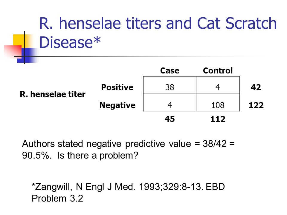 R. henselae titers and Cat Scratch Disease* CaseControl R.