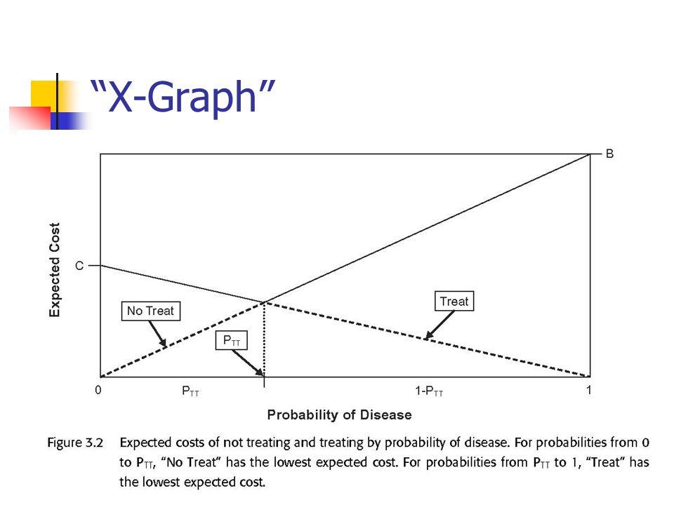 X-Graph