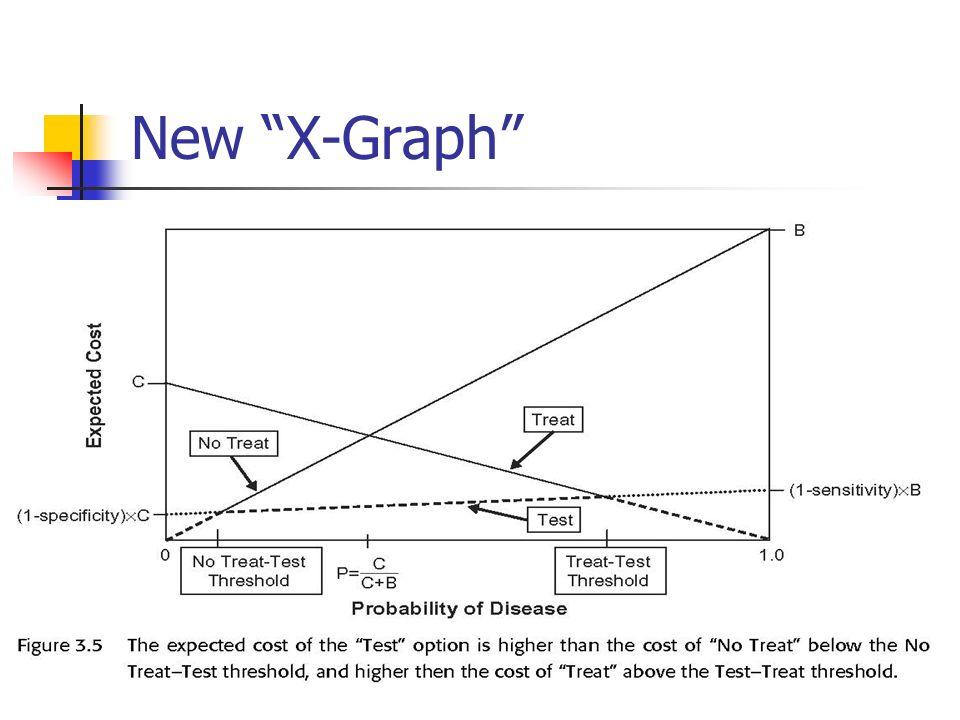New X-Graph