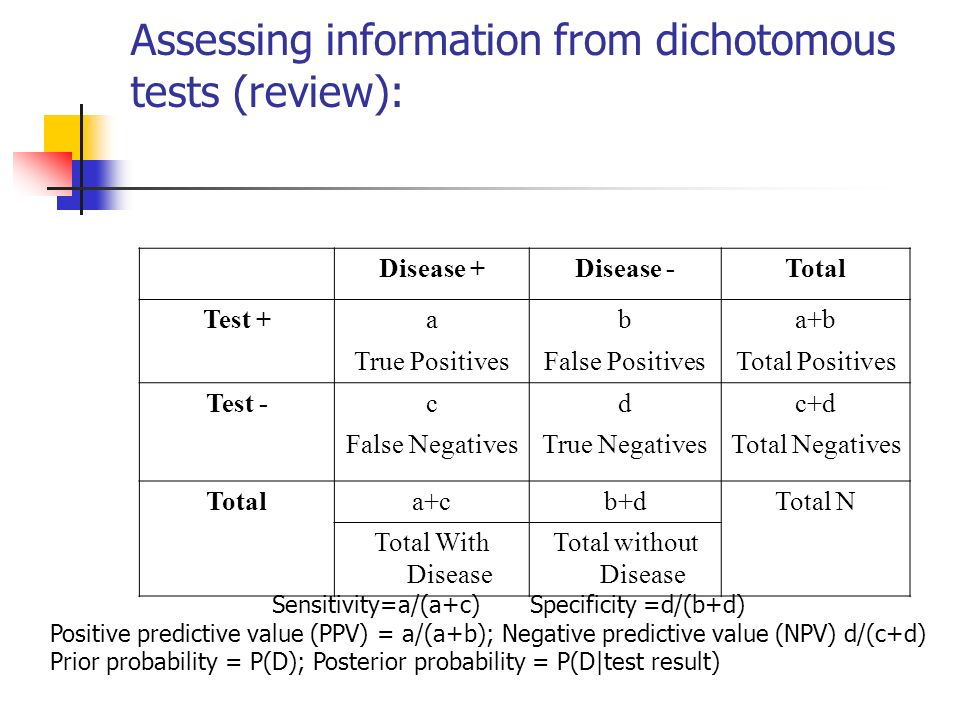Assessing information from dichotomous tests (review): Disease +Disease -Total Test +aba+b True PositivesFalse PositivesTotal Positives Test -cdc+d False NegativesTrue NegativesTotal Negatives Totala+cb+dTotal N Total With Disease Total without Disease Sensitivity=a/(a+c)Specificity =d/(b+d) Positive predictive value (PPV) = a/(a+b); Negative predictive value (NPV) d/(c+d) Prior probability = P(D); Posterior probability = P(D|test result)