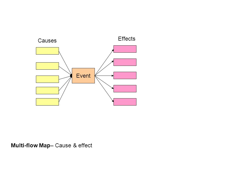 Event Causes Effects Multi-flow Map– Cause & effect