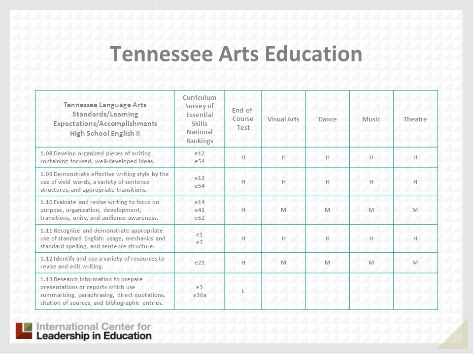 Tennessee Arts Education Tennessee Language Arts Standards/Learning Expectations/Accomplishments High School English II Curriculum Survey of Essential Skills National Rankings End-of- Course Test Visual ArtsDanceMusicTheatre 1.08 Develop organized pieces of writing containing focused, well-developed ideas.