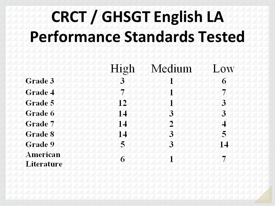 CRCT / GHSGT English LA Performance Standards Tested