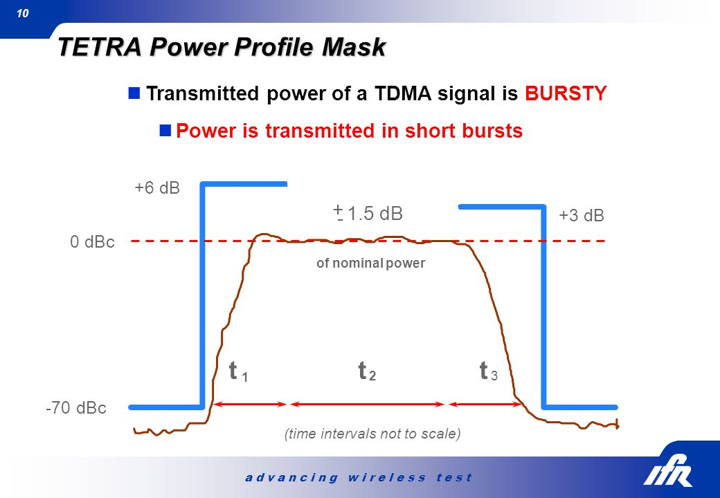 a d v a n c i n g w i r e l e s s t e s t 10 TETRA Power Profile Mask Transmitted power of a TDMA signal is BURSTY Power is transmitted in short burst