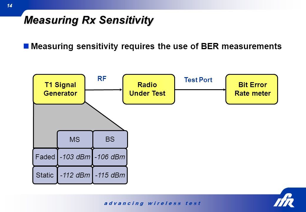 a d v a n c i n g w i r e l e s s t e s t 14 Measuring sensitivity requires the use of BER measurements Measuring Rx Sensitivity Test Port T1 Signal G