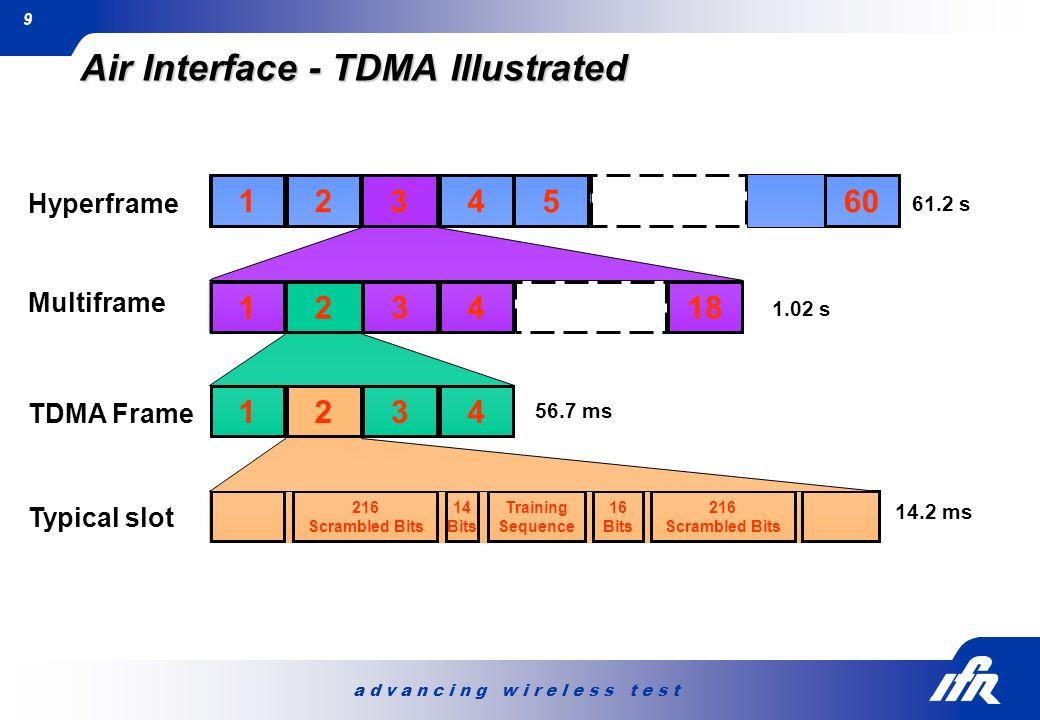 a d v a n c i n g w i r e l e s s t e s t 9 216 Scrambled Bits 14 Bits Training Sequence 16 Bits 216 Scrambled Bits 14.2 ms Typical slot 1342 56.7 ms