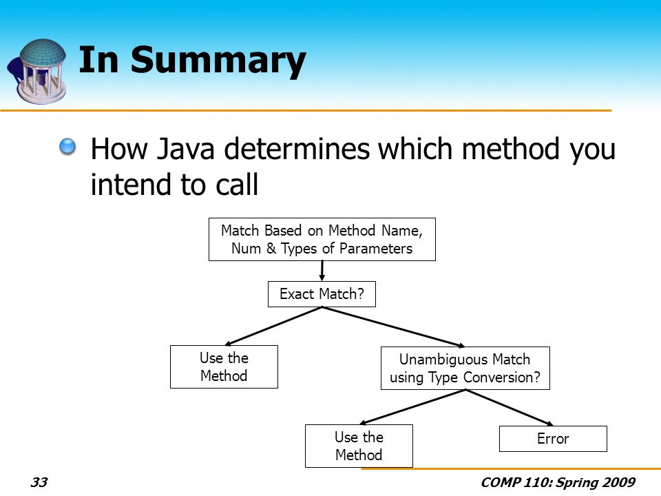 COMP 110: Spring 200933 In Summary How Java determines which method you intend to call Exact Match.
