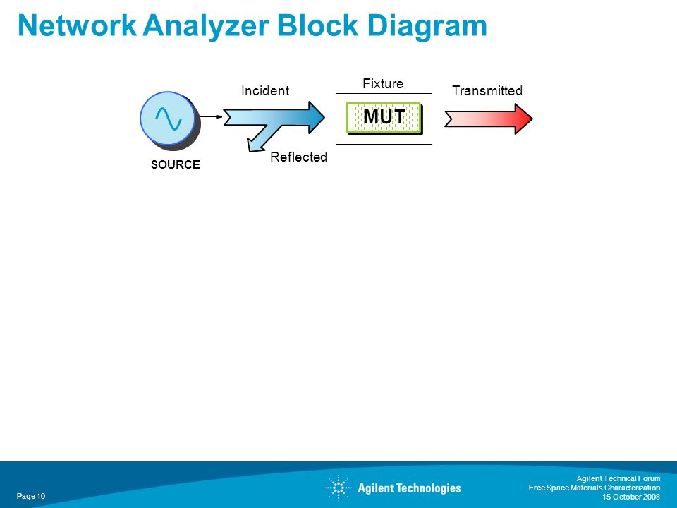 Agilent Technical Forum Free Space Materials Characterization 15 October 2008 Page 10 Network Analyzer Block Diagram SOURCE Incident Reflected Transmi