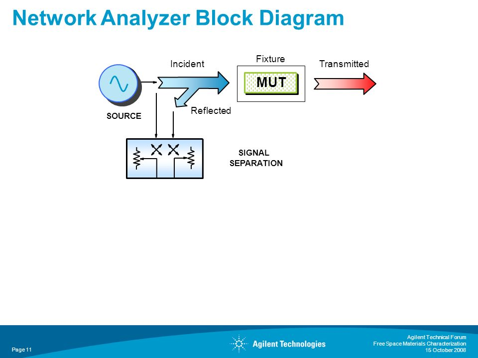 Agilent Technical Forum Free Space Materials Characterization 15 October 2008 Page 11 Network Analyzer Block Diagram SIGNAL SEPARATION SOURCE Incident