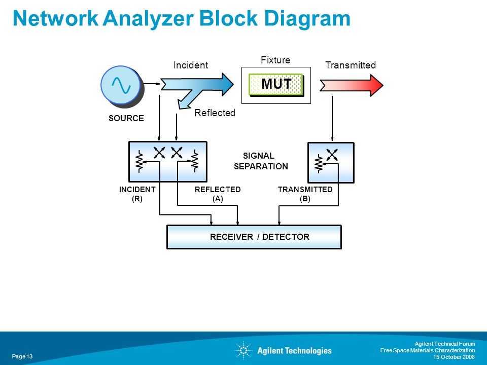 Agilent Technical Forum Free Space Materials Characterization 15 October 2008 Page 13 Network Analyzer Block Diagram RECEIVER / DETECTOR REFLECTED (A)
