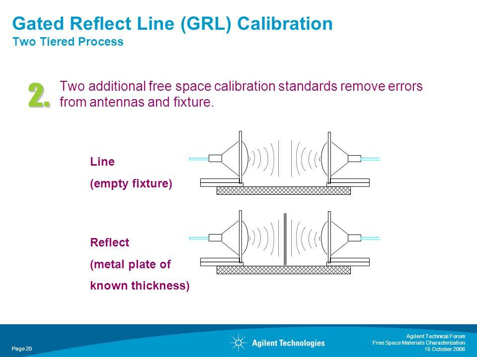 Gated Reflect Line (GRL) Calibration Two Tiered Process Two additional free space calibration standards remove errors from antennas and fixture. Agile