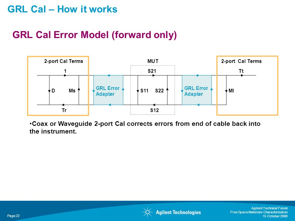 GRL Cal – How it works Agilent Technical Forum Free Space Materials Characterization 15 October 2008 Page 22 GRL Cal Error Model (forward only) Coax o