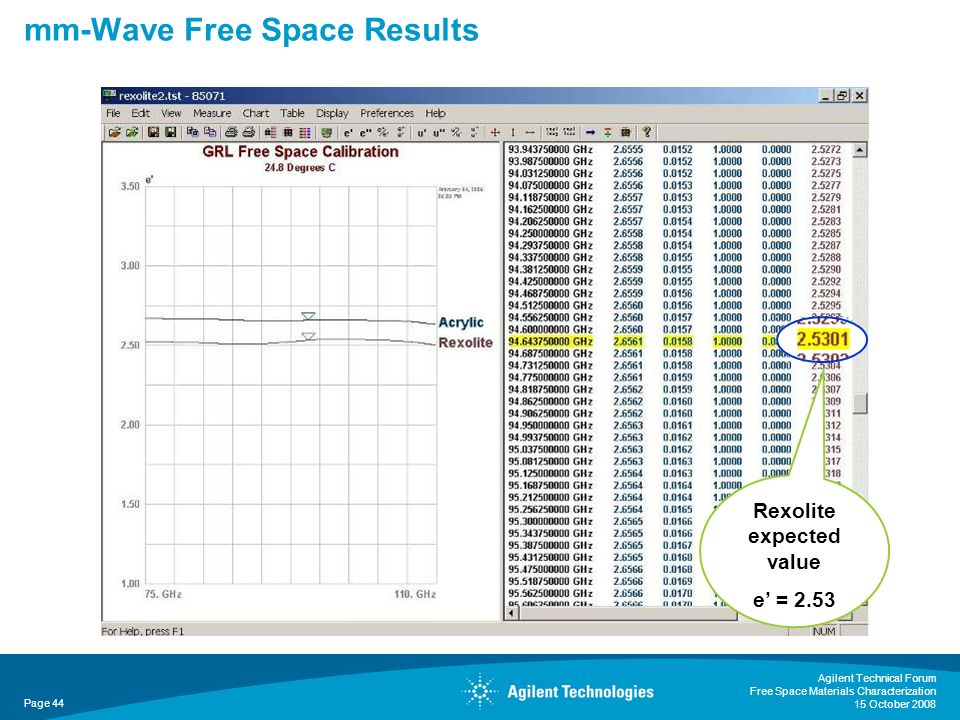 mm-Wave Free Space Results Agilent Technical Forum Free Space Materials Characterization 15 October 2008 Page 44 Rexolite expected value e = 2.53
