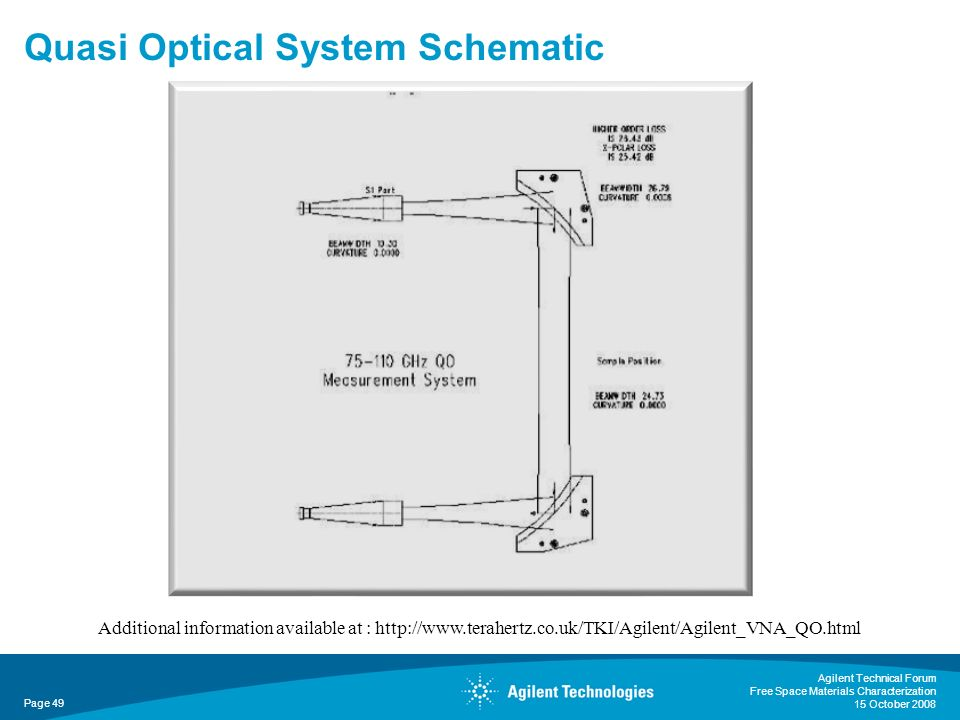 Agilent Technical Forum Free Space Materials Characterization 15 October 2008 Page 49 Quasi Optical System Schematic Additional information available