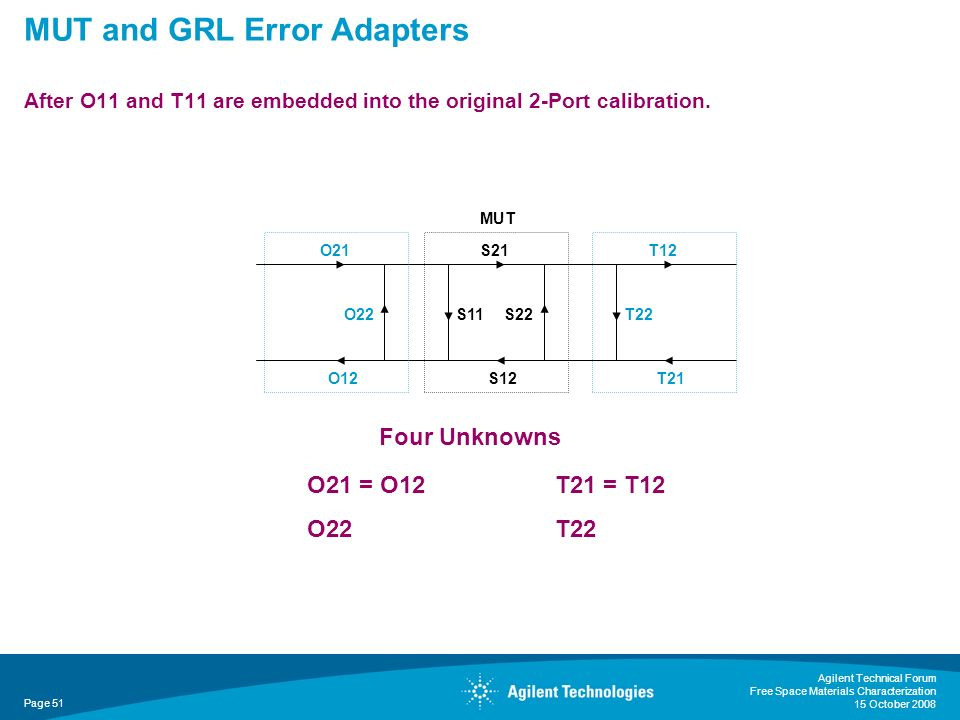 MUT and GRL Error Adapters After O11 and T11 are embedded into the original 2-Port calibration. Agilent Technical Forum Free Space Materials Character