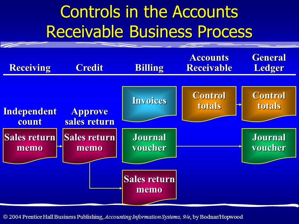 2004 Prentice Hall Business Publishing, Accounting Information Systems, 9/e, by Bodnar/Hopwood Controls in the Accounts Receivable Business Process Re