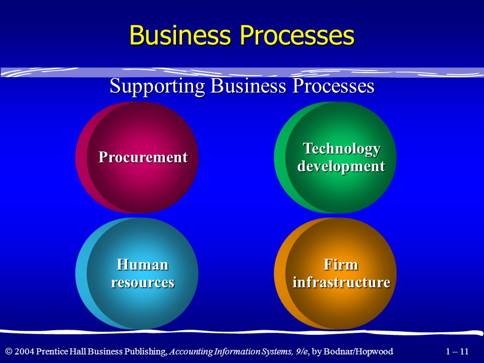 2004 Prentice Hall Business Publishing, Accounting Information Systems, 9/e, by Bodnar/Hopwood 1 – 10 Business Processes Inbound Inbound sales sales l