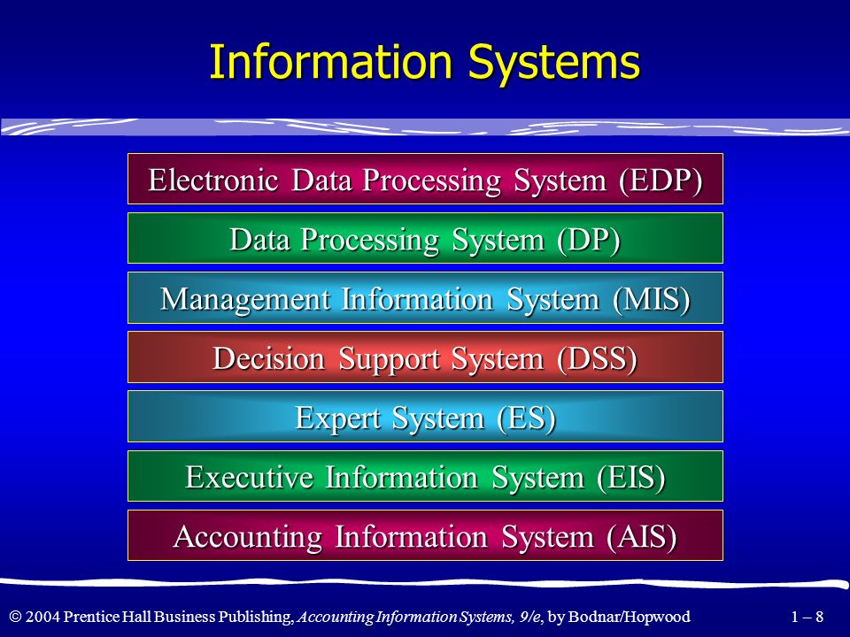 2004 Prentice Hall Business Publishing, Accounting Information Systems, 9/e, by Bodnar/Hopwood 1 – 7 Information Systems The term information system s