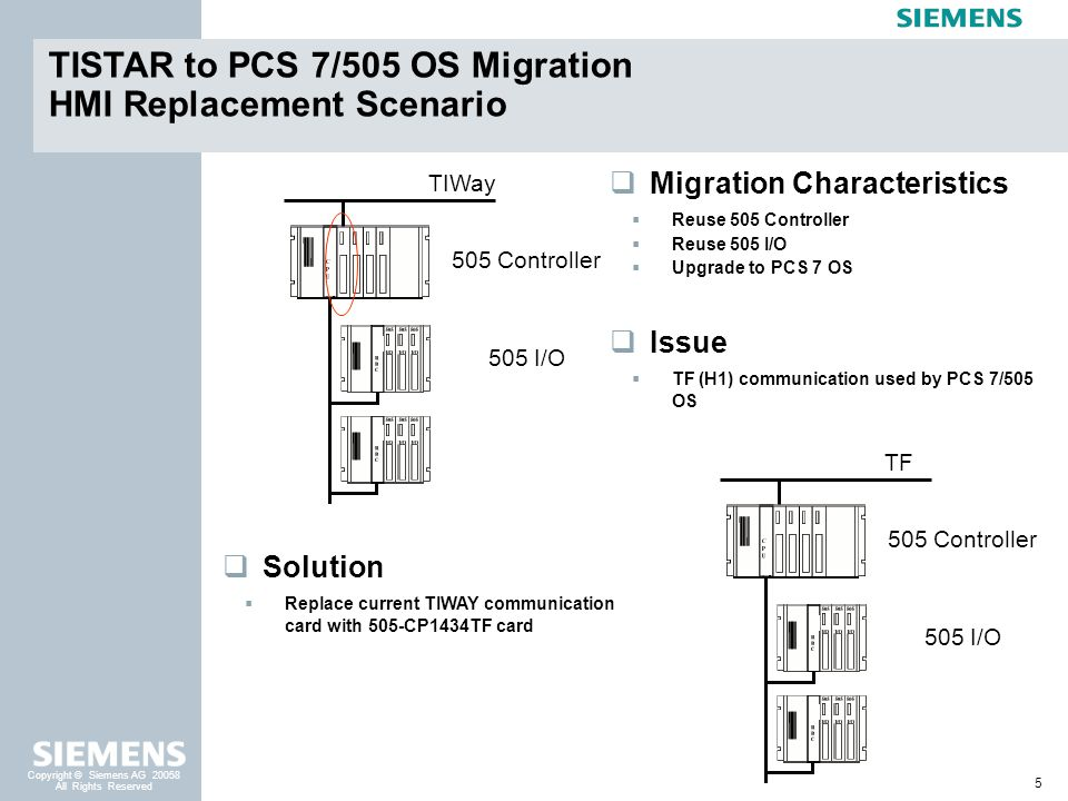 5 Copyright © Siemens AG 20058 All Rights Reserved TISTAR to PCS 7/505 OS Migration HMI Replacement Scenario Migration Characteristics Reuse 505 Contr