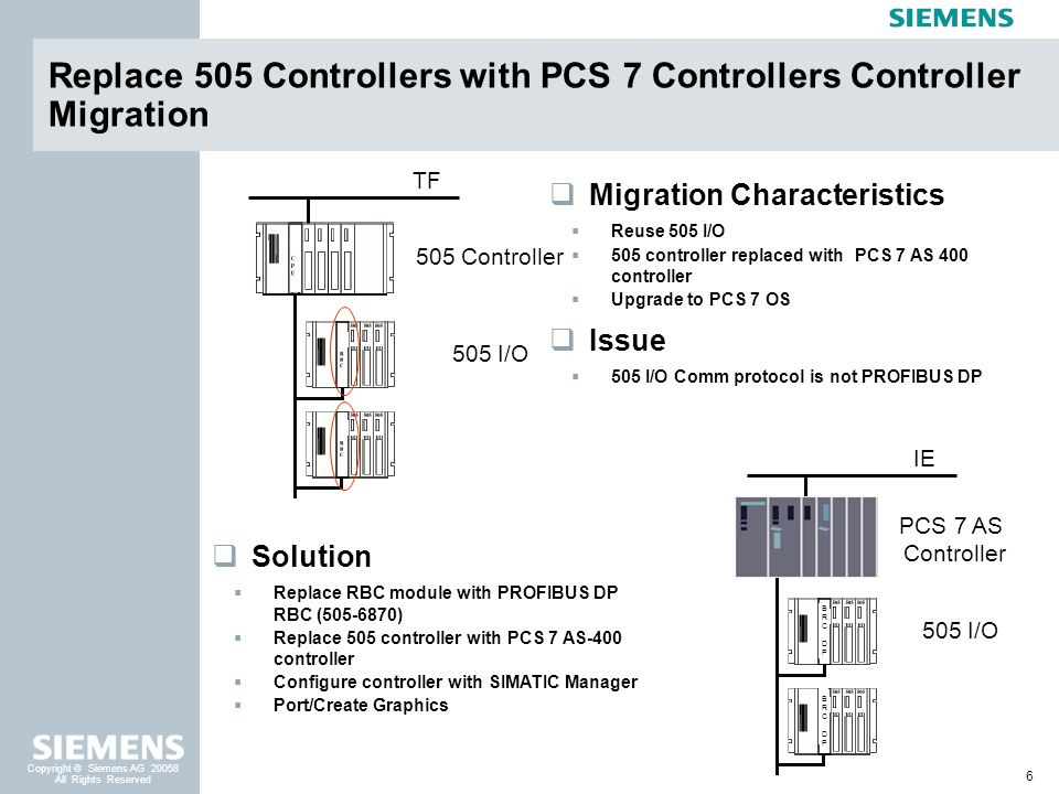 6 Copyright © Siemens AG 20058 All Rights Reserved Replace 505 Controllers with PCS 7 Controllers Controller Migration Migration Characteristics Reuse