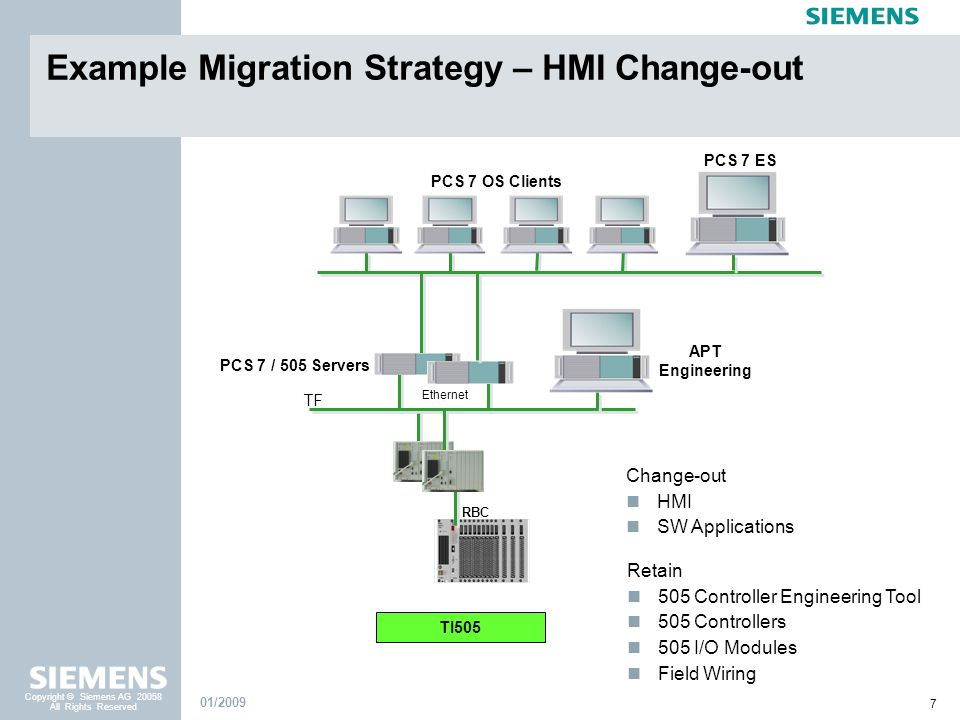 7 Copyright © Siemens AG 20058 All Rights Reserved 01/2009 Example Migration Strategy – HMI Change-out Change-out HMI SW Applications PCS 7 ES PCS 7 O